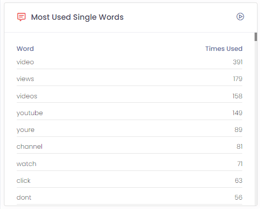 Most Used Single Words